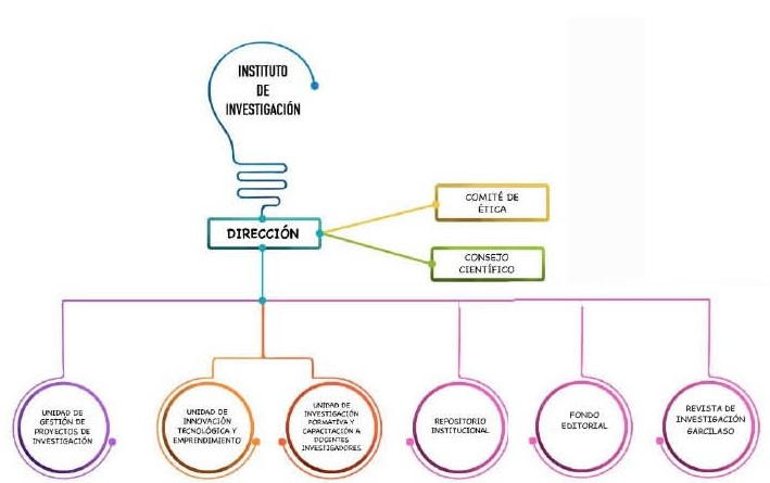 Organigrama Instituto de Investigación UIGV 2020
