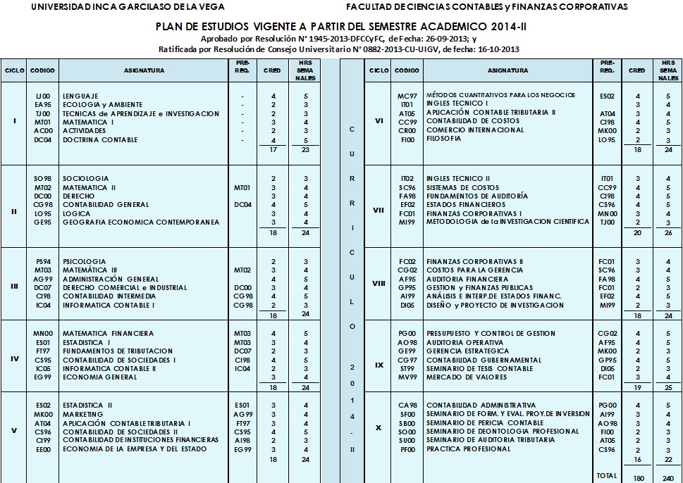 Encantador Plan De Estudios De Contabilidad Elaboración - Colección ...